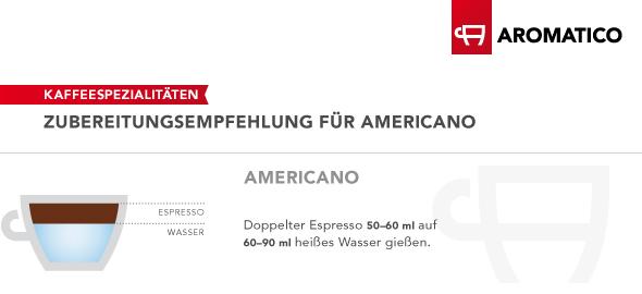Infografik Americano