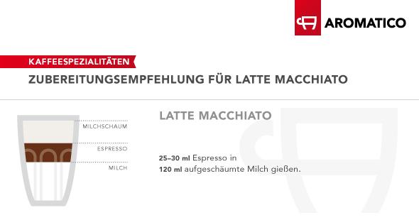 Infografik Latte-Macchiato
