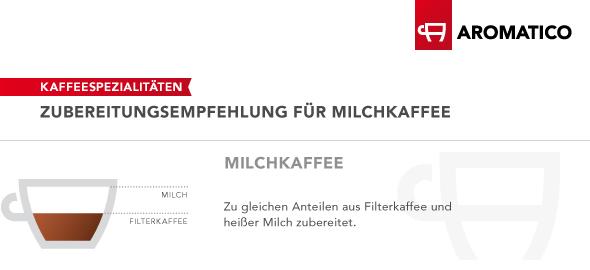 Infografik Milchkaffee