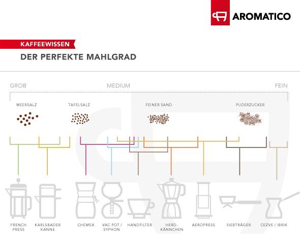 Der perfekte Mahlgrad für Ihre Kaffeemühle